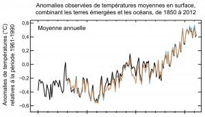 graphe-temperatures